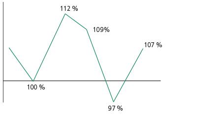 Bewertungs-Diagramm